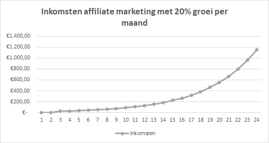 hoeveel verdienen affiliate marketing